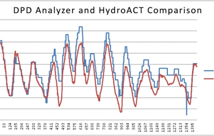 DPD and HydroACT Comparison